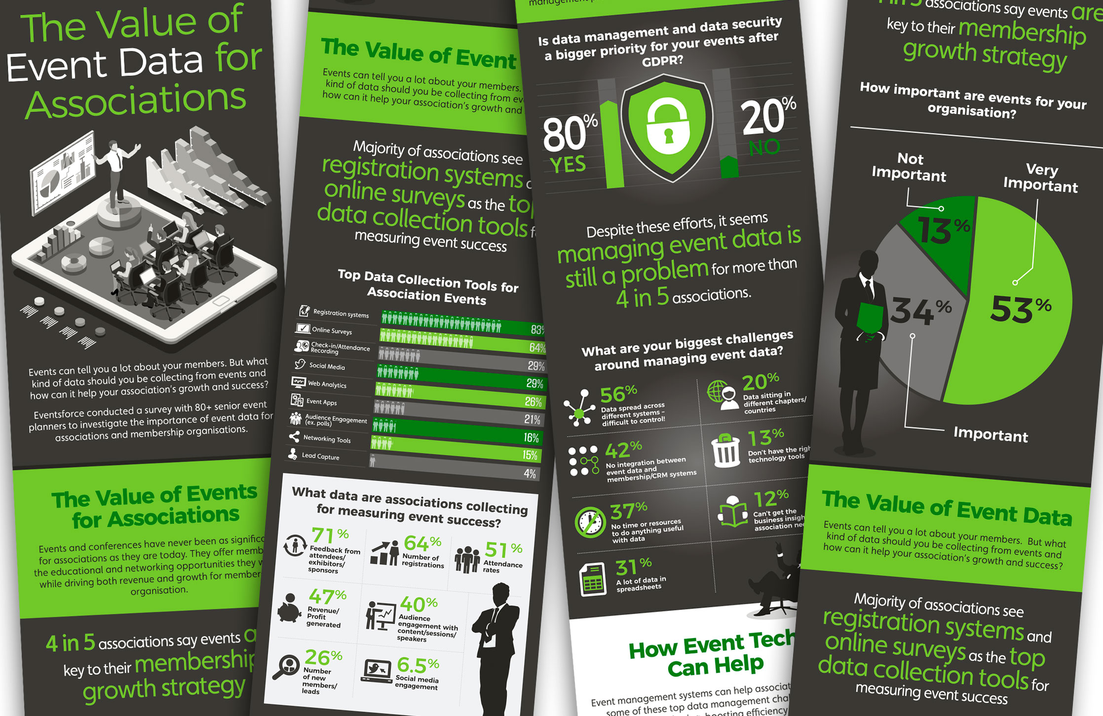 Eventsforce Infographic on the Value of Event Data.