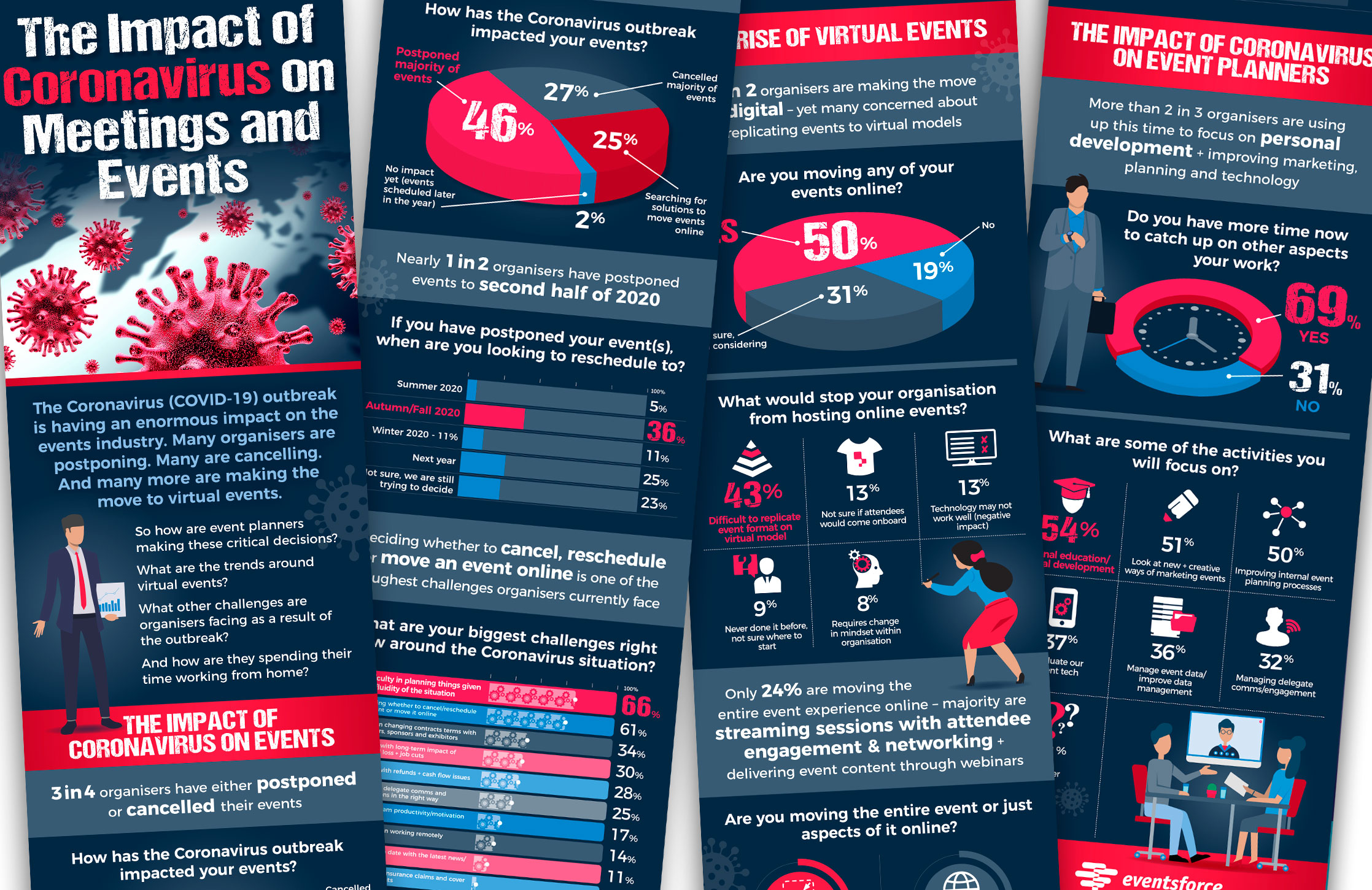 Design and artwork of an Eventsforce infographic outlining the changes in events through data analysis